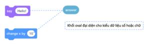 Khối oval đại điện cho kiểu dữ liệu chữ hoặc số